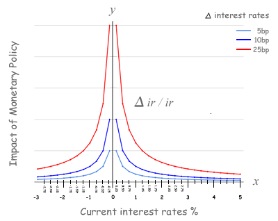 the impact of monetary policies on This paper uses intraday data to estimate the effect of changes in monetary policy  on the exchange rate we use an event study with carefully selected sample.